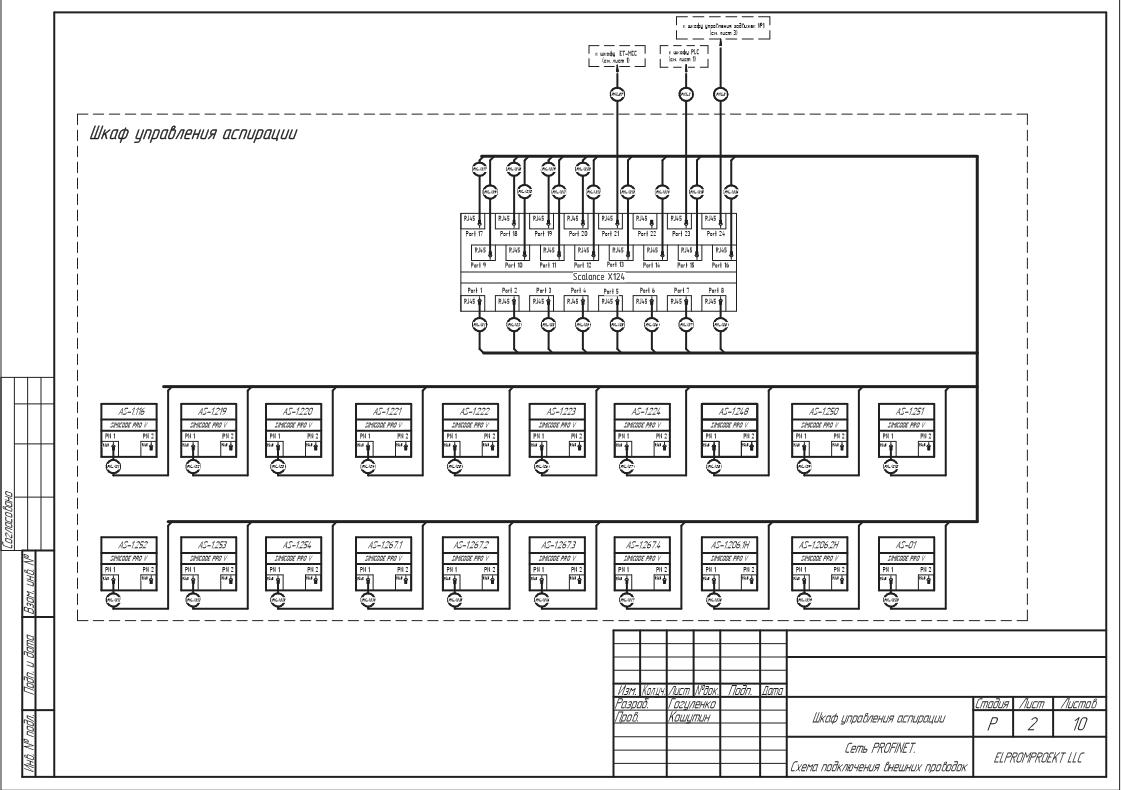 Схема внешних поключений-промышленная сеть и схема принципиальная –ЕТ станция